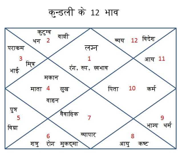 astrology blogs india